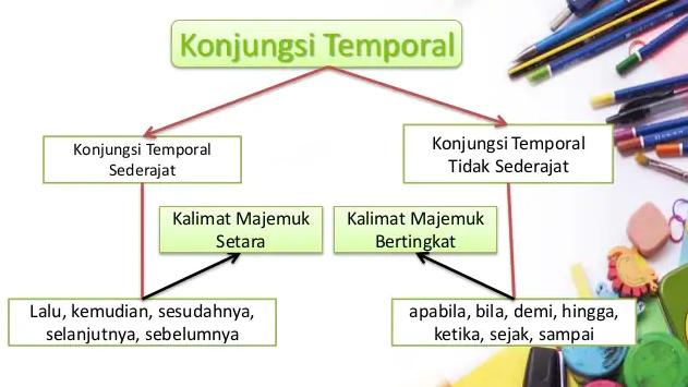 Mengenal Pengertian Konjungsi Temporal